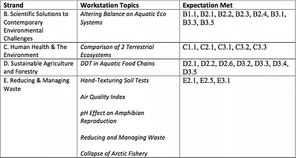 SNV3M – Grade 11 Environmental Science University/College Preparation