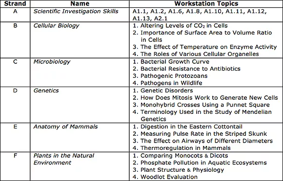 SBI3C – Grade 11 Biology College Preparation