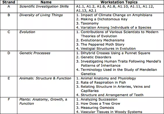 SBI3U – Grade 11 Biology University Preparation